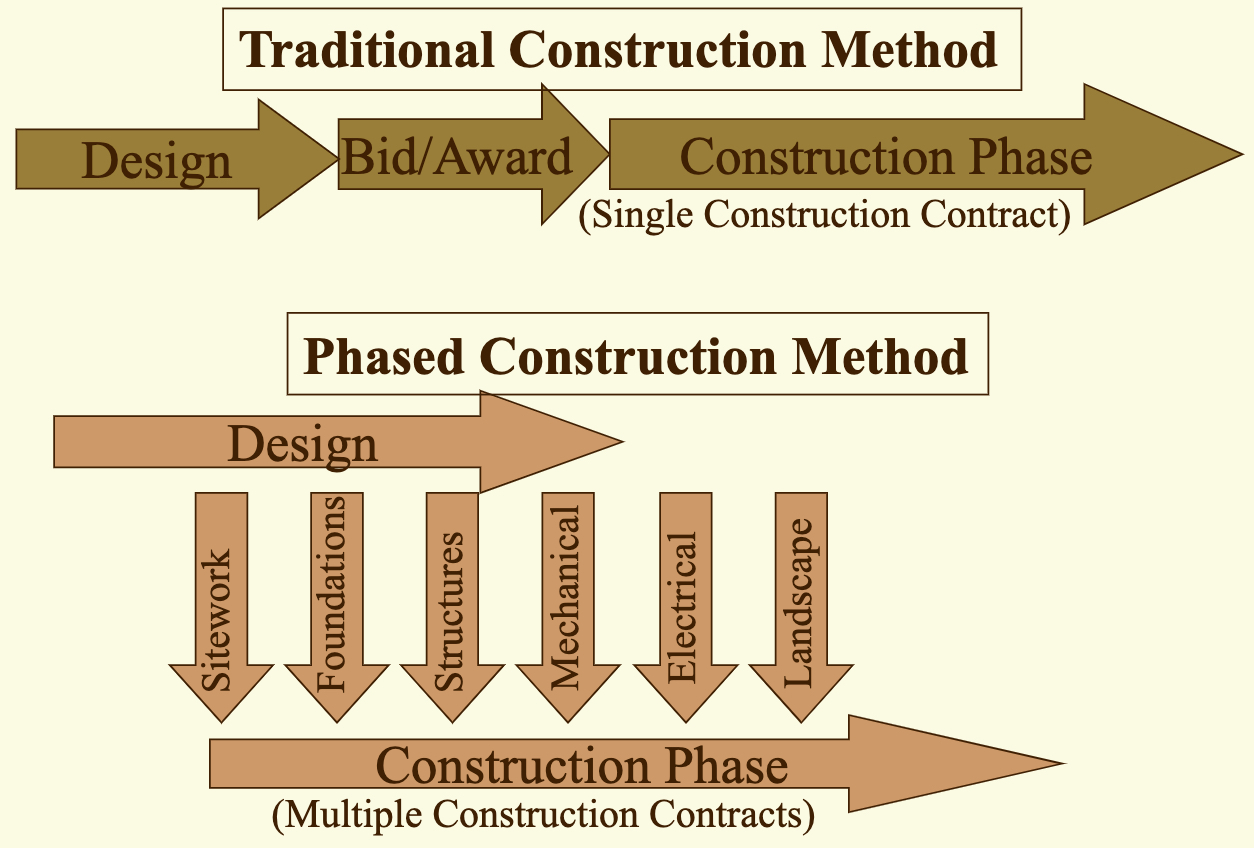 phased versus linear construction